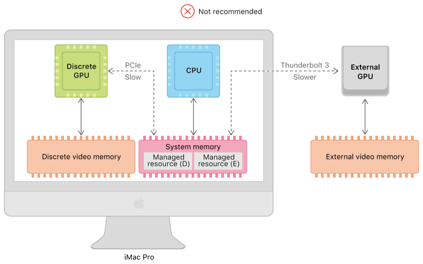 a system diagram showing two shared resources in the same system memory  that can be accessed