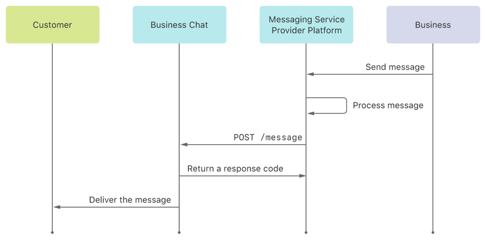 A diagram showing the path a response takes, starting when the business sends it through the MSP platform, for processing by the MSP platform and Business Chat service, and, finally, delivery to the customer.