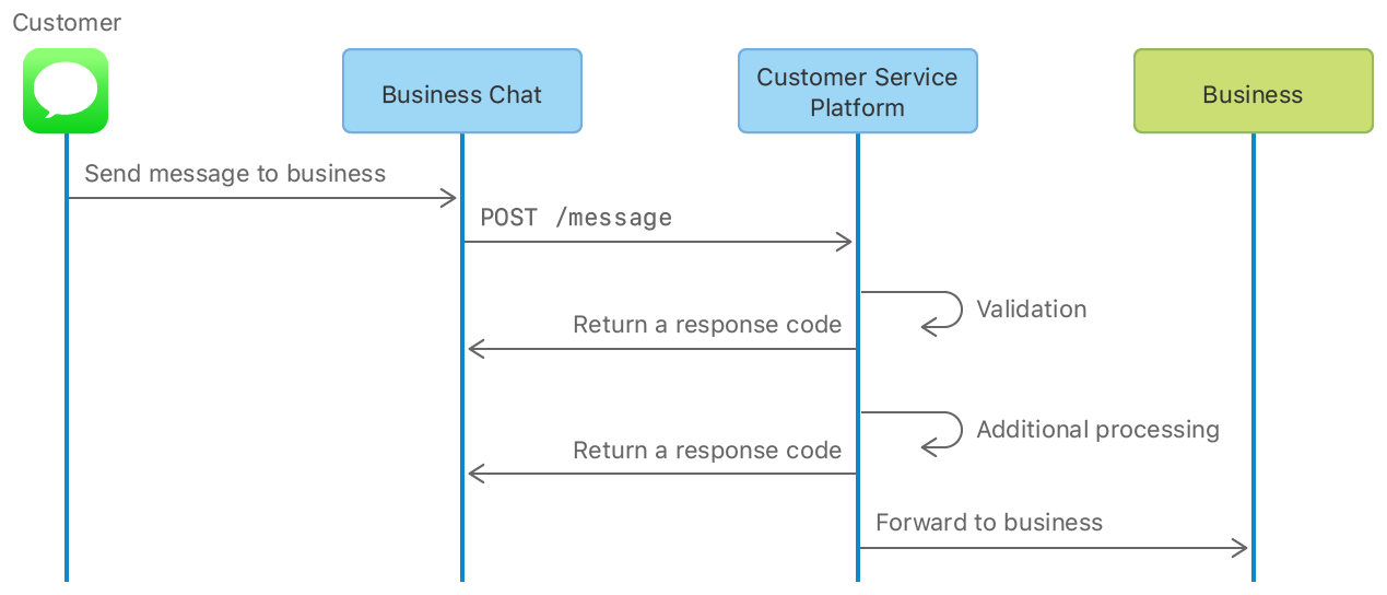Flow diagram showing the path a message takes, from the time the customer sends it using the Messages app to processing by the Business Chat service and the CSP, and, finally, delivery to the business.
