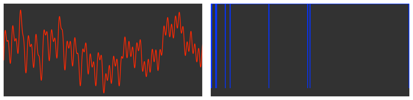 Diagram showing, on the left, a plot of the original signal, and, on the right, a plot of the component frequencies as a series of vertical lines.