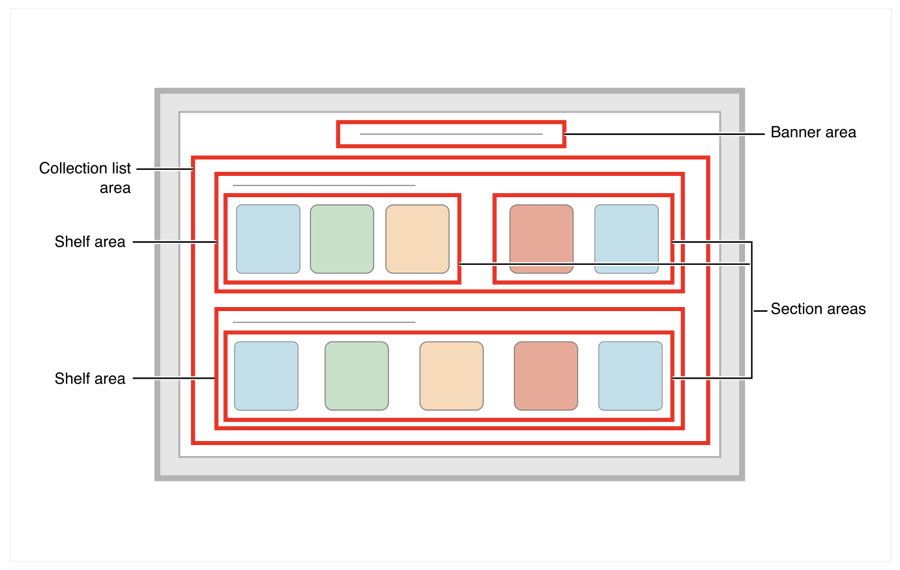 Layout diagram showing a banner area at the top of the screen, and a collection list area containing two shelf areas directly below.