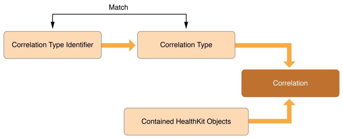 HealthKit   Apple Developer Documentation Apple Developer