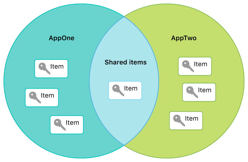 Diagram showing how keychain items can reside in the region of overlap between two apps, and thus be shared by the apps.