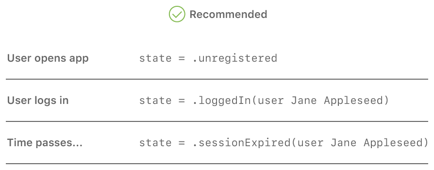 A diagram showing the states of the app: unregistered, logged in, and session expired.