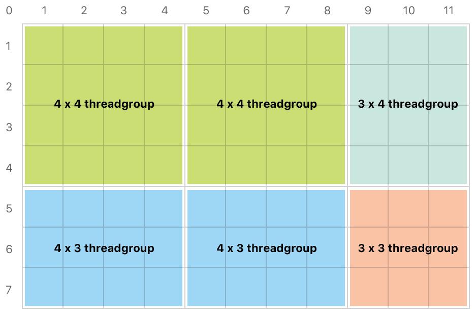 Nonuniform threadgroups.