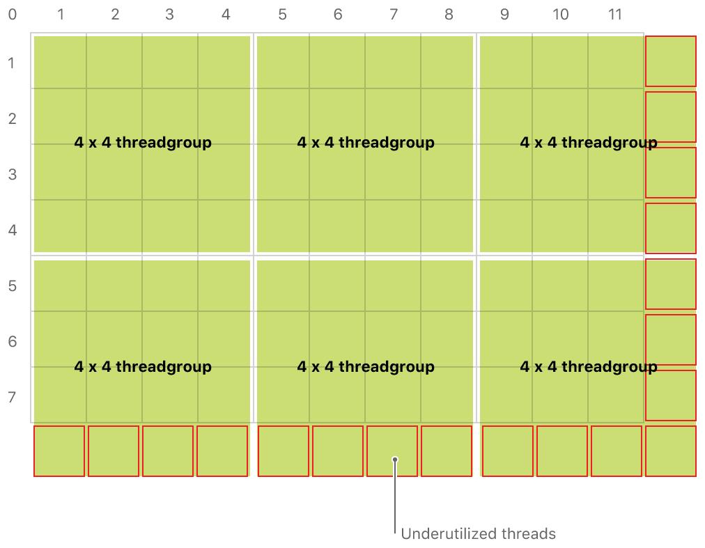 Uniform threadgroups leading to underutilized threads.