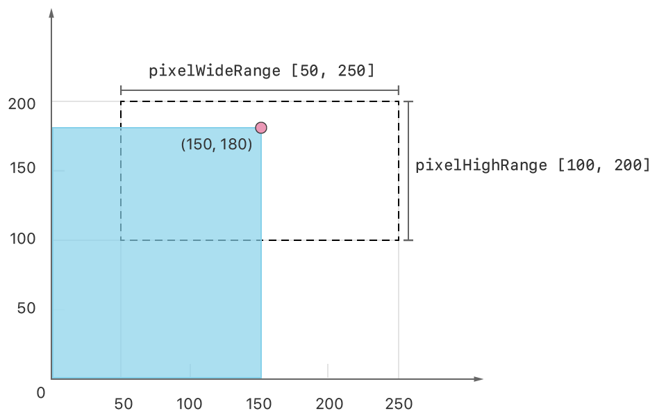 Graph diagram showing the constraint's rectangle defined by the width and height ranges of the constraint, and a blue rectangle, representing a valid image size. The diagram's X-axis spans from 0 to 250 pixels and the Y-axis spans from 0 to 200 pixels. The constraint rectangle, which has a dashed outline, has a width that spans from 50 to 250 pixels, and a height that spans from 100 to 200 pixels. The sample image size has its lower-left corner at the graph's origin and its upper-right corner is within the bounds of the constraint rectangle, at 150 pixels wide by 180 pixels high.