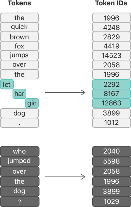 """Flow diagram showing the conversion of tokens to token IDs. What was once the """"lethargic"""" word token, is now three wordpiece tokens: """"let"""", """"har"""", and """"jic"""". Each wordpiece token is highlighted and has its own token ID."""
