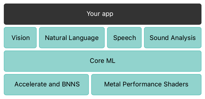 "A block diagram of the machine learning stack. The top layer is a single block labeled ""Your App,"" which spans the entire width of the block diagram. The second layer has four blocks labeled ""Vision,"" ""Natural Language,"" ""Speech,"" and ""Sound Analysis."" The third layer is labeled ""Core ML,"" which also spans the entire width. The fourth and final layer has two blocks, ""Accelerate and BNNS"" and ""Metal Performance Shaders."""