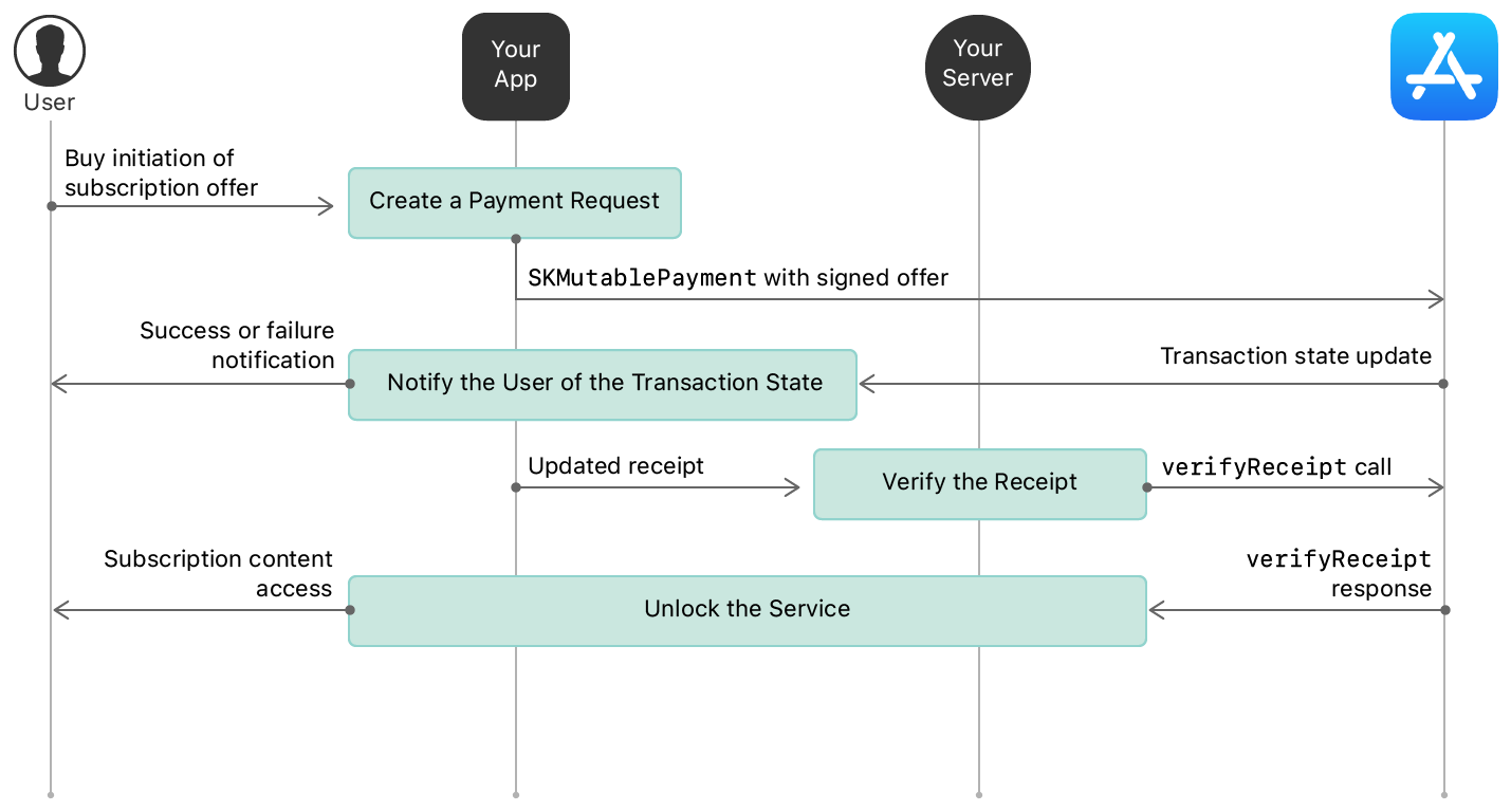Steps for creating a payment request through unlocking service.