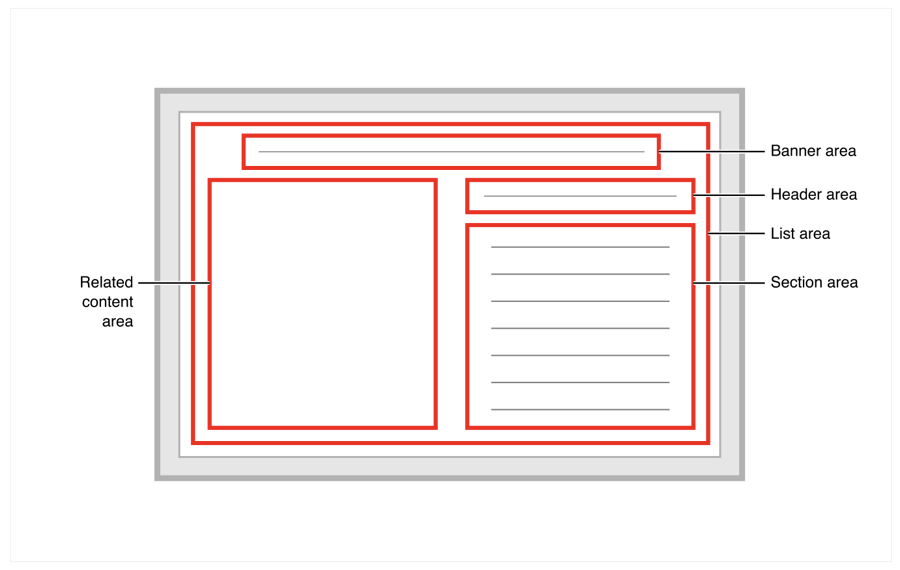 Layout diagram showing a banner area at the top, header and section areas on the right, and a related content area on the left.
