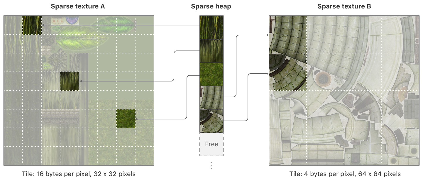 A figure showing a single sparse heap and two sparse textures. Each texture has a few regions mapped to sparse tiles on the heap.