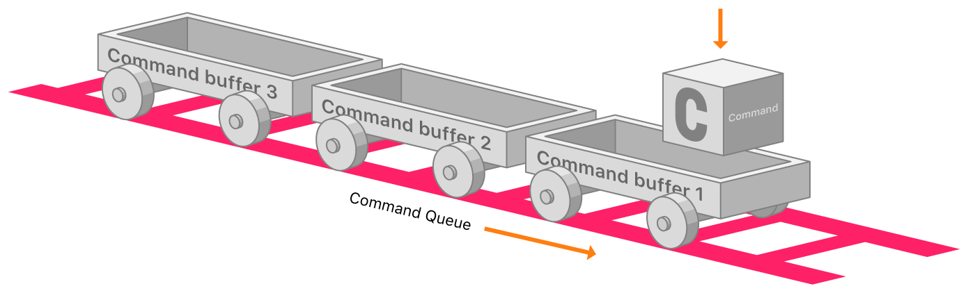 Diagram showing a command queue's relationship to the command buffers it contains. A train car representing a command queue contains three box cars representing command buffers, numbered ascending. An arrow pointing to the track's right indicates the processing order of a command queue's buffers occurs ascending.