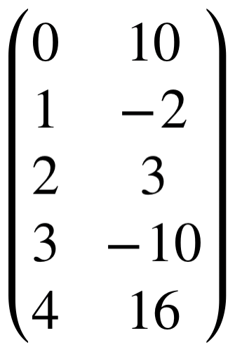 Equation that shows a 5 row matrix containing the values 0, 10, 1, -2, 2, 3, 3, -10, 4, 16.
