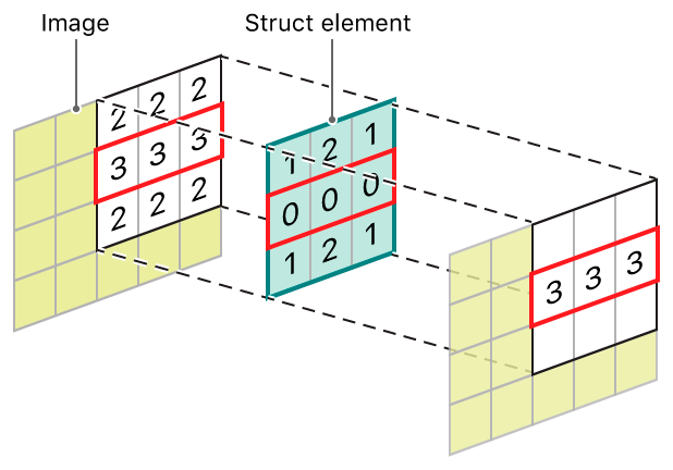 Diagram showing a 3 by 3 dilation kernel centered over a source pixel, highlighting the new pixel value.