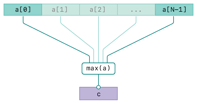 A diagram showing the operation of the vDSP_maxv function. There are three rows. The top row represents the input, vector A. The second row represents the maximum value operation. The bottom row represents the output, vector C. The diagram has connecting lines from the input vectors to the operation and from the operation to the output vector indicating the relationships between the input and output.
