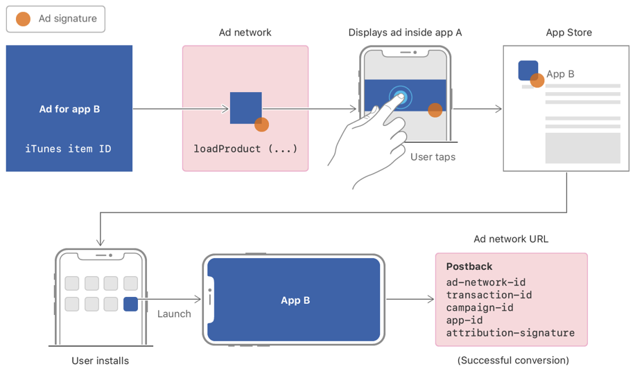 Diagram showing a user tapping on an ad for app B inside of app A, then installing and launching app B, which triggers the conversion notification.