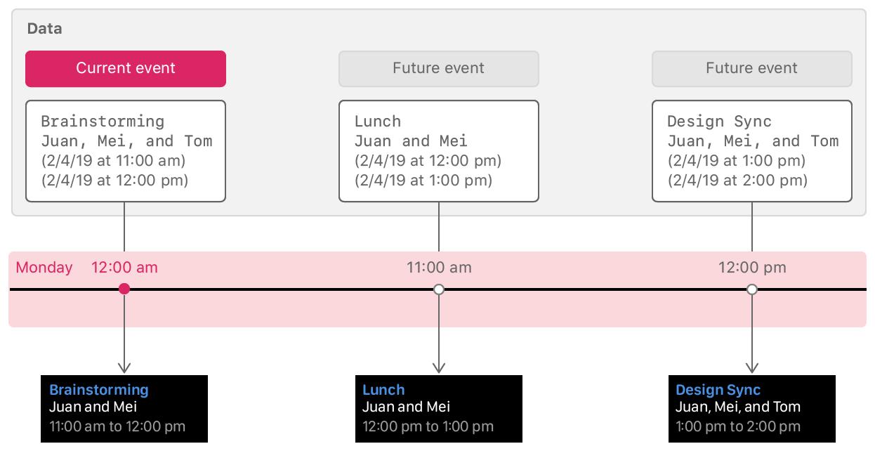 Loading Future Timeline Events   Apple Developer Documentation