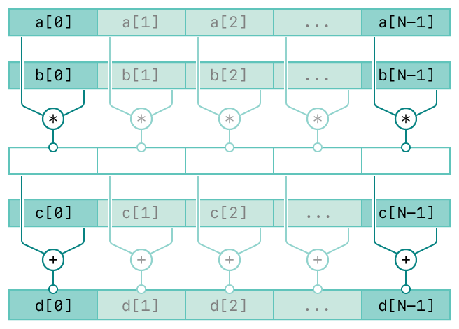 A diagram showing the operation of the vDSP_vma function. There are five rows. The top two rows represents the first two inputs, vector A and vector B. The third row represents the intermediate result of the first two inputs. The forth row represents the third input, vector C. The bottom row represents the output, vector D. The diagram has connecting lines from the input vectors to the output vector indicating the relationships between the inputs and output.