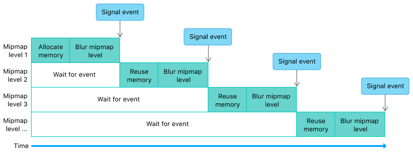 Timeline diagram that shows how an event manages dependencies within a filter.