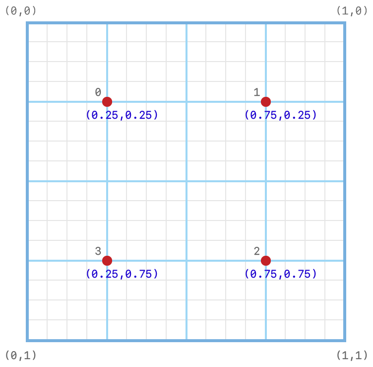 Coordinate system diagram showing the subpixel grid on which programmable sample positions are set.