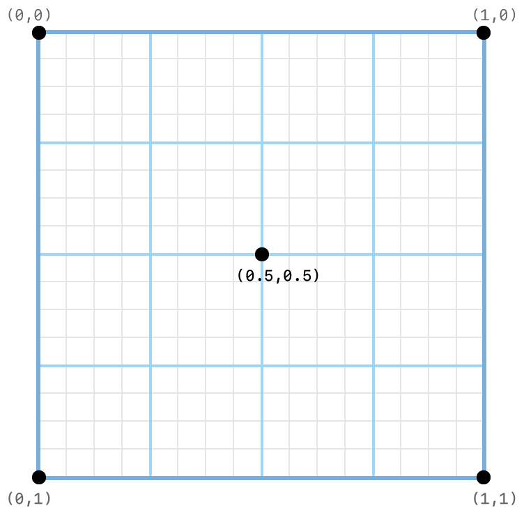 Coordinate system diagram showing the subpixel grid on which programmable sample positions are set. Example positions are set at the top-left corner (0, 0), top-right corner (1,0), bottom-right corner (1,1), bottom-left corner (0,1), and center (0.5,0.5).