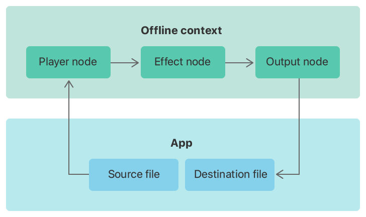 Flow diagram showing an app using an audio engine in an offline context. The audio flows from the app to a player node, then to an effect node, followed by the output node, and finally back to the app to write the processed audio to disk.