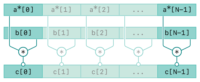 A diagram showing the operation of the vDSP_zvcmul function. There are three rows. The top row represents the first input, vector A. The second row represents the second input, vector B. The bottom row represents the output, vector C. The diagram has connecting lines from the input vectors to the output vector indicating the relationships between the inputs and output.