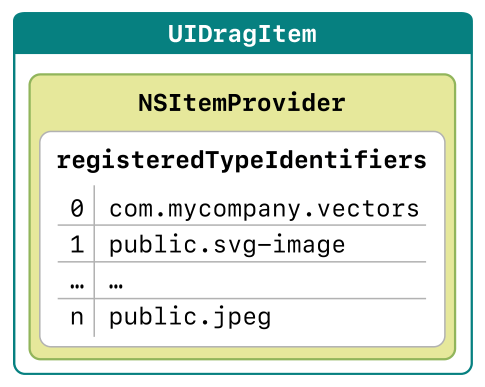 A drag item with its contained item provider and array of uniform type identifiers
