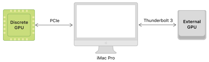 A system diagram that shows an iMac Pro connected to both a built-in discrete GPU with an internal PCIe bus and an external GPU with an external Thunderbolt 3 bus.