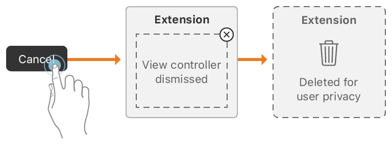 An illustration showing the user cancelling your view controller.
