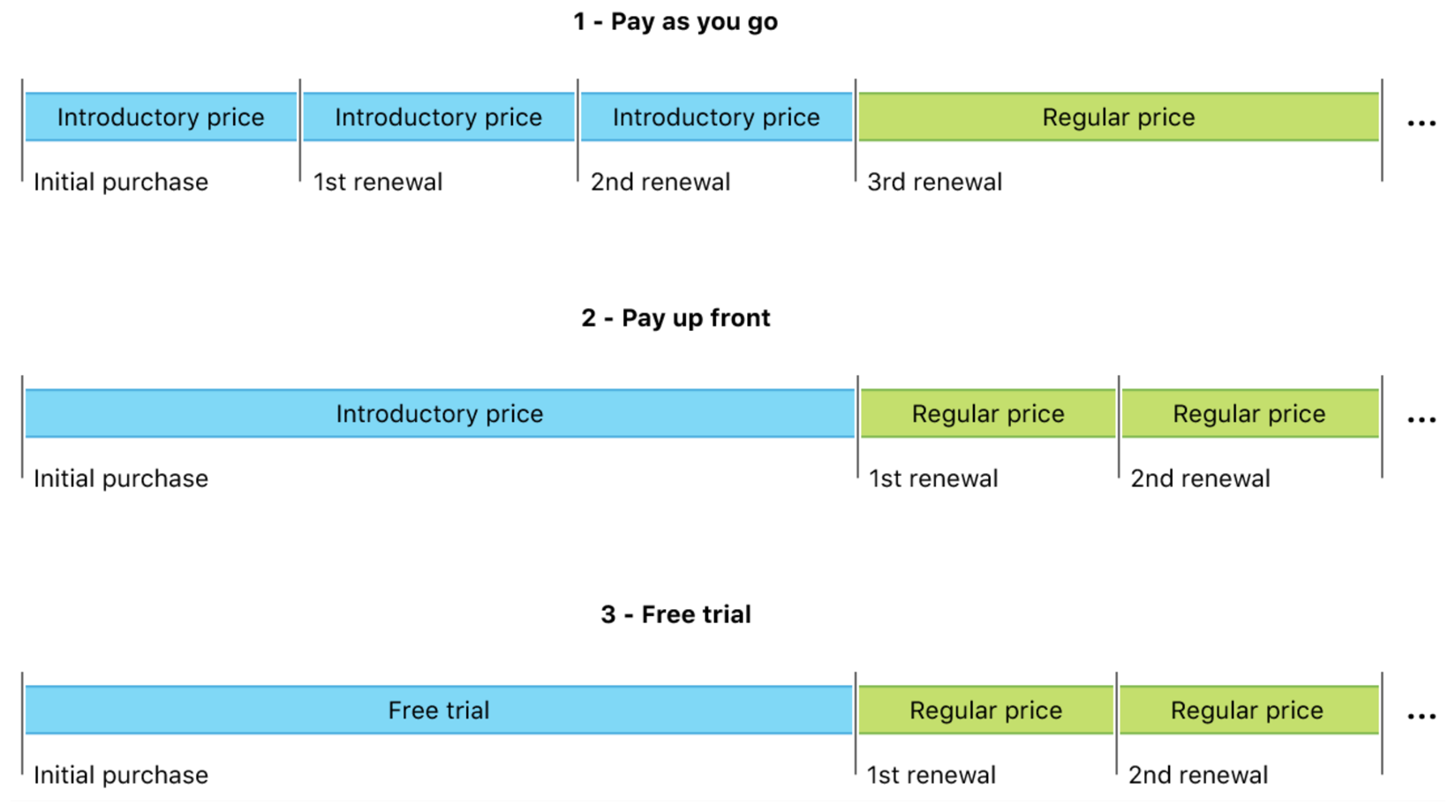 Diagram shows subscription timelines for the three introductory price types:  pay as you go, pay up front, and free trial.