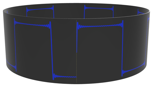 Diagram showing a square wave wrapped around a cylinder. The signal's endpoints do not meet.