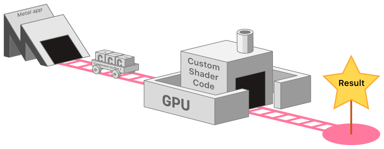 Flow chart showing the process by which Metal process commands using the active pipeline. At left, the Metal app issues commands to the GPU, at center. The GPU contains the active pipeline object, which contains you custom shader code. A track flows out from the GPU to an endpoint that represents the command results.