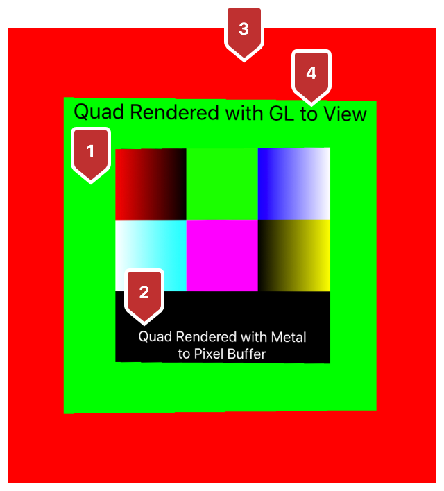 Screenshot of the app showing, in the background, a red color cleared by OpenGL, a green quad cleared by Metal with a black text overlay rendered by OpenGL, and a color swatch with white text rendered by Metal.