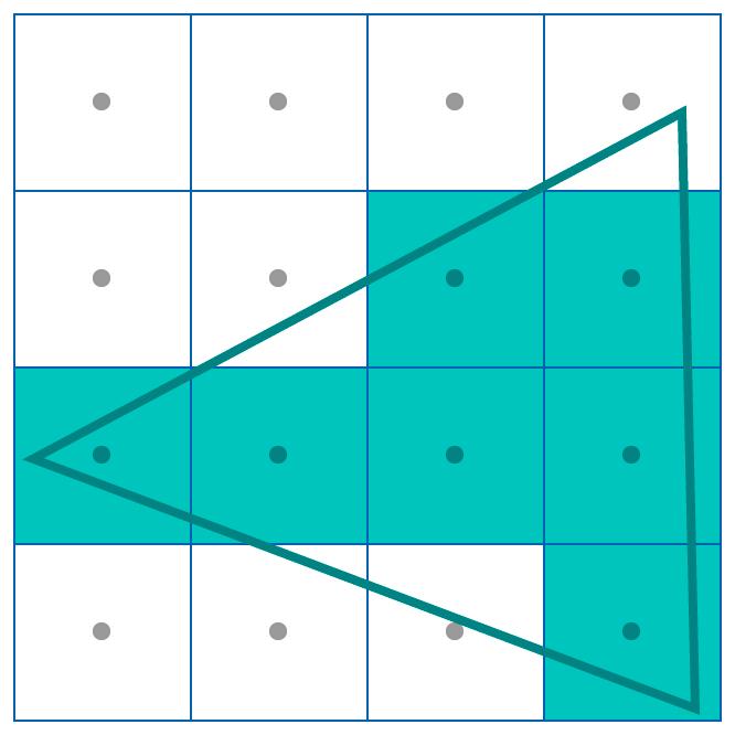 Antialiasing using a single sample per pixel