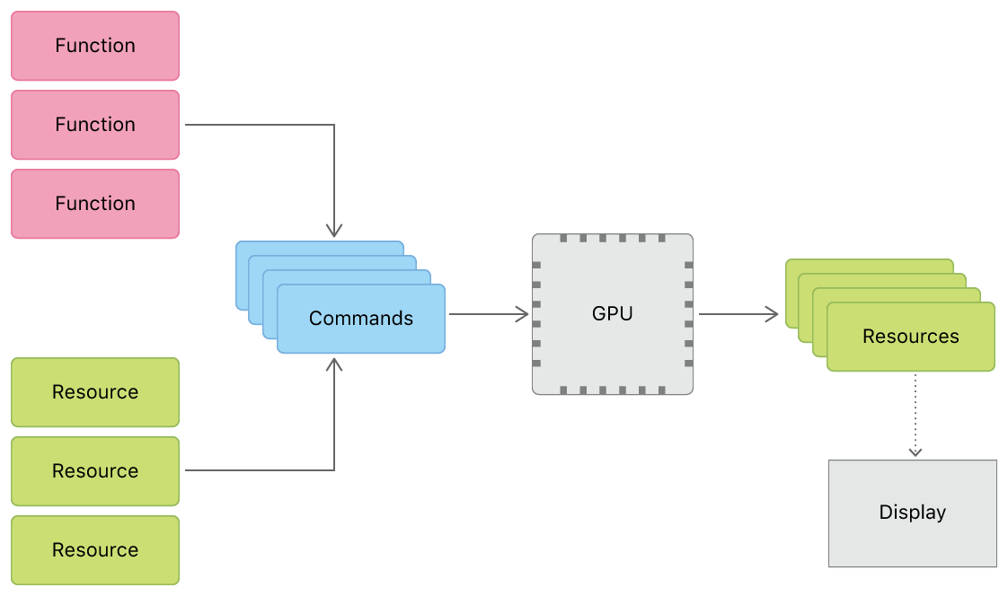 Metal system diagram illustrating the flow of data into and out of the GPU. The fundamental Metal components illustrated are functions, resources, commands, the GPU, and the display.
