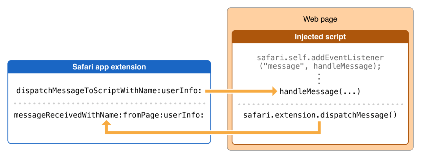 Passing Messages Between Safari App Extensions and Injected