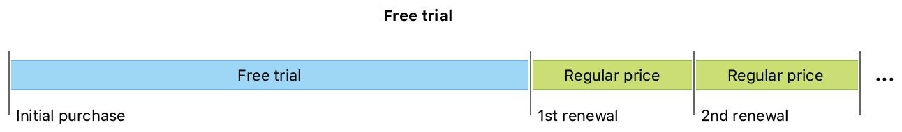 Free trial timeline