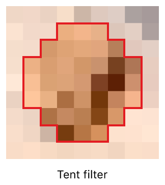 Diagram showing how a tent filter samples pixels in a surrounding circle.