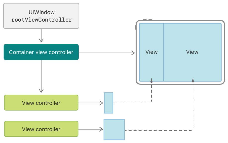 An illustration showing the relationships between a container view controller and its children, and the resulting interface that appears onscreen.