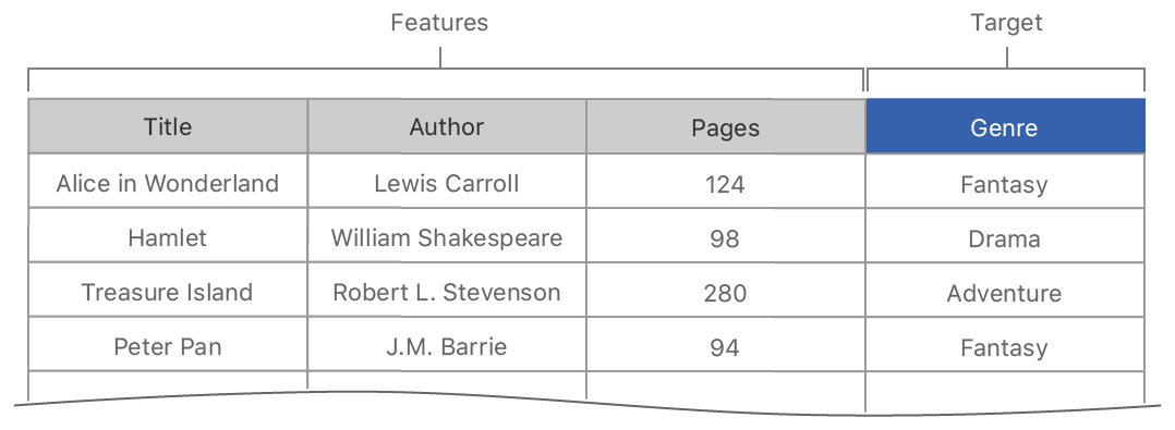 Data table design examples Template Create Data Table From Json File Pinterest Creating Data Tables For Training And Evaluation Apple Developer