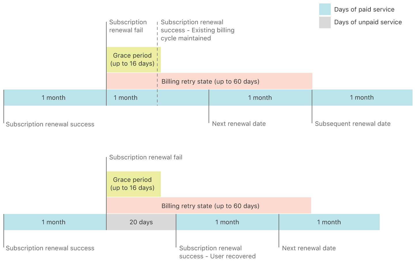 Two example timelines for a monthly subscription that enters a billing retry state, in an app for which Billing Grace Period is enabled. In the first scenario, the user is recovered within the grace period, the developer is paid for providing full service, and the following renewal date is preserved. In the second scenario, the user is recovered not within the grace period but within 60 days, so the next renewal date shifts to the date the customer is billed.
