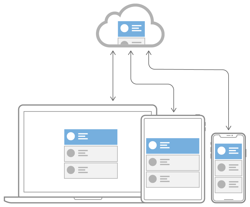 Flow diagram showing a record syncing between CloudKit and three devices: a laptop, an iPad, and an iPhone.