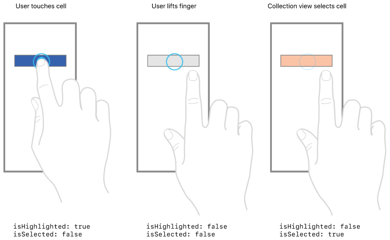 A diagram depicting the steps that occur when tapping an unselected cell. The first image shows the user's right index finger touching a dark, shaded rectangle representing a collection view cell on a phone screen. Below the image are current property values of the cell, listed as isHighlighted: true and isSelected: false. The second image depicts the user lifting their finger and moving their hand to the right of the rectangle, now shown shaded in a lighter color, on the phone screen. Below, the listed properties isHighlighted and isSelected are both false. The third image depicts the user's hand in the lifted position above the rectangle on the phone screen, with the collection view presenting the rectangle in a third and different shade. Below, the property isHighlighted is false and isSelected is true.