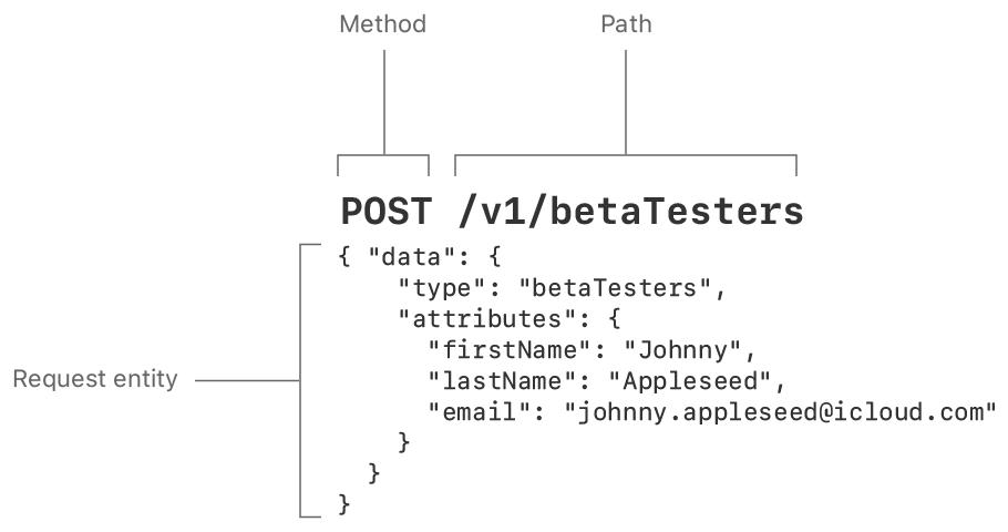 Parsing the Error Response Code   Apple Developer Documentation