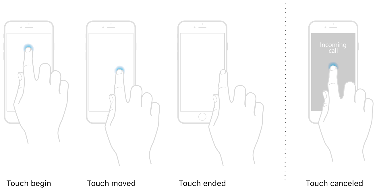 A touch begins when the user's finger touches the screen. The system updates the touch when the user's finger moves or the touch parameters change. The touch ends when the user lifts the same finger from the screen. If an interruption such as an incoming call occurs, the system cancels any active touches.