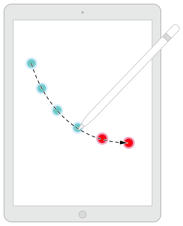 A diagram demonstrating Apple Pencil tracing a path, with actual and predicted touch locations.