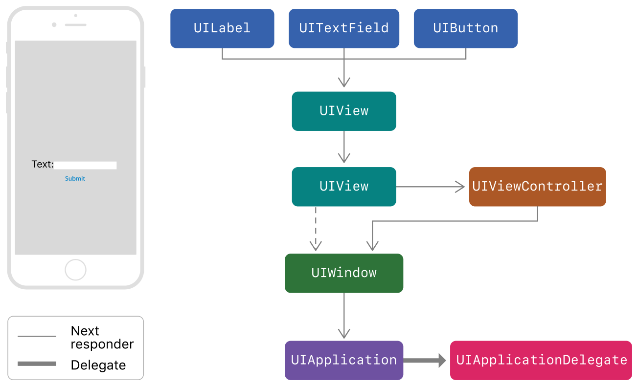 A flow diagram: On the left, a sample app contains a label (UILabel), a text field for the user to input text (UITextField), and a button (UIButton) to  press after entering text in the field. On the right, the flow diagram shows how, after the user pressed the button, the event moves through the responder chain—from UIView, to UIViewController, to UIWindow, UIApplication, and finally to UIApplicationDelegate.