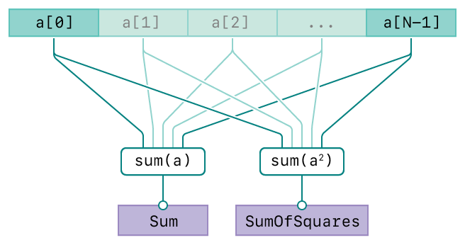 A diagram showing the operation of the vDSP_sve_svesq function. There are three rows. The top row represents the input, vector A. The second row represents the summation operations. The bottom row represents the output, vector C. The diagram has connecting lines from the input vectors to the operation and from the operation to the output vector indicating the relationships between the input and output.